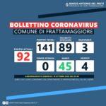 Continuano a crescere i contagi a Frattamaggiore: 92 persone positive al Covid