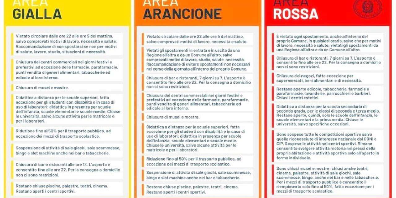Nuovo decreto Covid. Italia a colori? Ecco cosa succederà